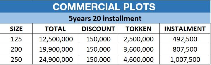 Commercial Plots Bahria Town Karachi Payment Plan
