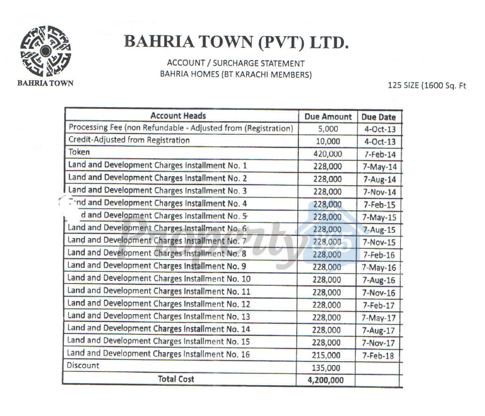 125 Sq Yds Or 5 Marla Submitted Through Bahria Town Karachi Lication